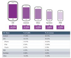 Report: iPhone Regains Impression Lead, iPad Generating 12 Pct Of Mobile Ad Revenue Globally Mobile Advertising, Online Advertising, Recent Discoveries, Online Mobile, Social Marketing, Digital Technology, Digital Media, Search Engine, Ipad