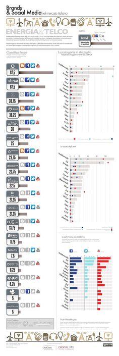 Brand & social media, telco