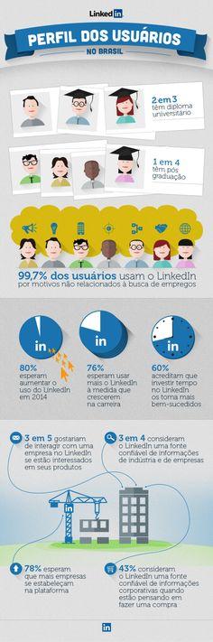 O LinkedIn divulgou recentemente um infográfico dos mais caprichados sobre o perfil dos usuários do LinkedIn no Brasil. O crescimento da Rede Social Profissional no Brasil já não é novidade para ninguém. Porém, garanto que algumas informações de quem está nessa rede pode surpreender a muitos.  Fonte: LinkedIn Brasil
