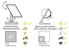 betaray spherical glass solar energy generator by rawlemon