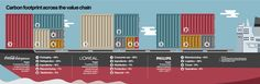 Raconteur - Supply Chain Infographic originally distributed in The Times newspaper.
