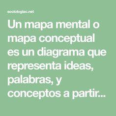 Un mapa mental o mapa conceptual es un diagrama que representa ideas, palabras, y conceptos a partir de una idea central. Conoce programas para hacer mapas mentales online y gratis. Presentamos varios ejemplos de mapas mentales. Aprende cómo hacer un mapa mental en Microsoft Word.