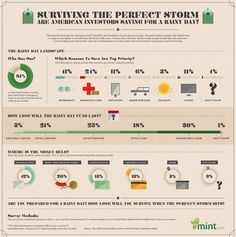 What are people saving for? Rainy day funds! How long do they last?