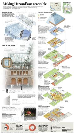 Harvard Art Museums combines the collections of three museums under one roof. An interesting renovation/new construction project bordering the Harvard Campus. The boilerplate graphic gives readers a summary of what to expect and look for.