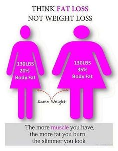 FAT loss vs. WEIGHT loss. Exactly! This is why I weigh close to the same as others who are 5 sizes bigger.