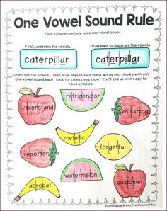 Kid-Friendly Syllable Rules - The Classroom Key Phonics Rules, Spelling Rules, Teaching Phonics, Teaching Reading, Teaching Ideas, Learning, Phonics Activities, Work Activities, Reading Activities