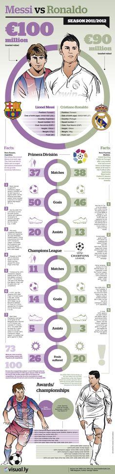 Messi vs. Ronaldo. #infografia #infographic