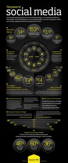 #Social #Media Infographic - Social Media is a powerful tool #smm