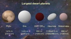 A new study identifies 2007 OR10 as the largest unnamed body in our solar system, and the third-largest dwarf planet. (Haumea has an oblong shape that is wider on its long axis than 2007 OR10, but its overall volume is smaller.)
