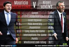 Mauricio Pochettino vs Nigel Adkins | Southamton | 2012/13 + 2013/14
