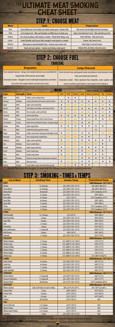 Ultimate Meat Smoking Cheat Sheet Free PDF Meat Smoking Cheat Sheet – Everything you need to know about smoking meat in one handy image. There's the best meats to smoke, charcoal and wood guides and even a complete smoking times and temperatures section. Smoker Grill Recipes, Smoker Cooking, Food Smoker, Smoker Chips, Gas Smoker, Traeger Recipes, Smoked Meat Recipes, Venison Recipes, Smoked Pork