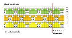 Vihreät pääsiäissukat kaavio Periodic Table, Diagram, Knitting, Clouds, Ideas, Periodic Table Chart, Tricot, Periotic Table, Breien