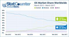 Android supera Windows e diventa il sistema operativo più utilizzato al mondo! | iSpazio