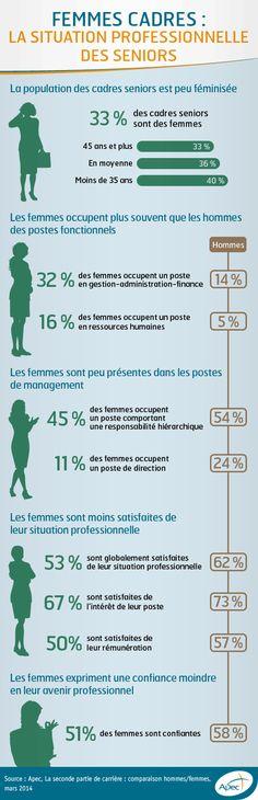 L'opinion des femmes cadres séniors sur leur situation professionnelle