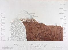 Journey toward the summit of Chimorazo attempted June 23, 1802 by Alexander Humboldt, Aimé Bonpland and Carlos Montufar