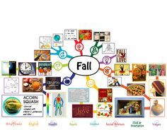 Fall Mindmap – 60% Complete – Click for Page, http://www.onecommunityglobal.org/fall-lesson-plan/