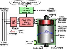Figure 2. Flywheel energy storage system structure