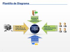 17 5 Fuerzas De Porter Ideas Strategy Map Business Model Canvas Corporate Strategy