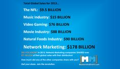 NETWORK MARKETING GLOBAL SALES HIT NEW RECORD The Network Marketing and Direct Sales profession hit a new record in 2013 with over $178 BILLION in global sales. Network Marketing is BIG business. Share the news!