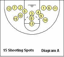 Basketball shooting work-out - Coach's Clipboard #Basketball Coaching