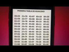 Tablas positivas y explosivas del Espectacular 💪👈🤑🔥🤑🔥🤑 - YouTube Lotto Numbers, Law Of Attraction, Google Images, Youtube, Cards Against Humanity, Math, Diy, Electric Motor, Boards