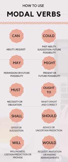 to Use Modal Verbs? Modal Verbs to improve your English Grammar skills. Click the link below to learn how to use modal verbs in EnglishModal Verbs to improve your English Grammar skills. Click the link below to learn how to use modal verbs in English English Grammar Tenses, Teaching English Grammar, English Writing Skills, English Idioms, English Phrases, English Language Learning, English Vocabulary, Verbs In English, French Language