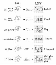 Dan Roam's visual thinking matrix from Back of the Napkin: www.danroam.com/the-back-of-the-napkin. Image sourced via Johnny Holland: http://johnnyholland.org.