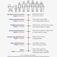 It's true that as we get older, our sleep patterns change -- but at any age, you still need quality rest to be healthy. Sleep Posture, Sleep Positions, Body Clock, Neck Pain, So True, Getting Old, This Is Us, Rest, Positivity