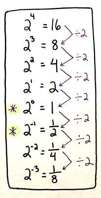 Math Misconceptions: zero and negative exponents - Mathe Ideen 2020 Math Teacher, Math Classroom, Teaching Math, Maths 3e, Formation Continue, Math Formulas, E Learning, Secondary Math, 8th Grade Math
