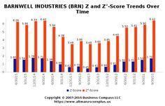Altman Z-Score Analysis for BrainChip Holdings Ltd. (BRN) #altmanzscore