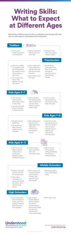 Skills: What to Expect at Different Ages What's typical when it comes to writing skills? Here's a look at what you can expect by age.What's typical when it comes to writing skills? Here's a look at what you can expect by age. Pre Writing, Teaching Writing, Writing Skills, Teaching English, Writing Tips, Reading Skills, Teaching Kids To Write, Writing Checklist, Sentence Writing