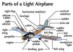 How to Make Remote Control Aeroplane in Hindi