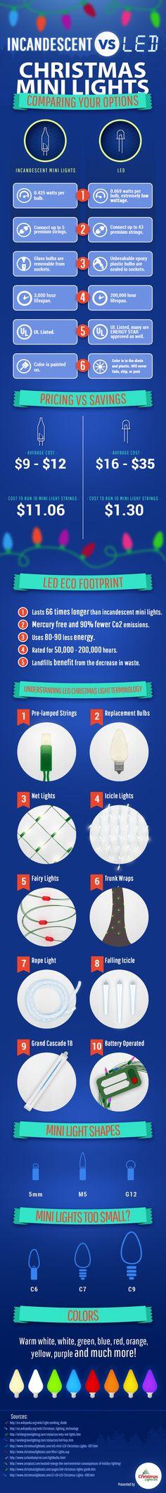 15 best christmas lights etc images on Pinterest Christmas crafts