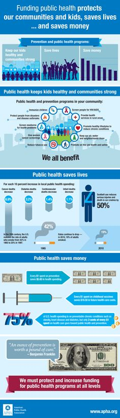 Funding public health protect communities infographic from American Public Health Association