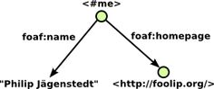 RDF graph of me, my