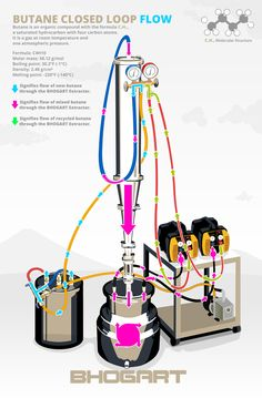 """Cannabis Extraction - One of the leading companies in the area of equipment for dabs is BHOGART from California.  BHOGART manufacturers what are known as """"closed loop"""" multi-solvent extraction technology.  They sell various sized units, ranging in price from $1500 to $9000."""