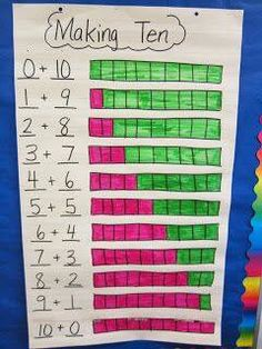 Can use the one inch graph paper and have every student make their own. Have students work in pairs. Each have 10 blocks of a different colour and a blank copy of a chart. Each pair trades one colour cube to the other and colours the chart to match.