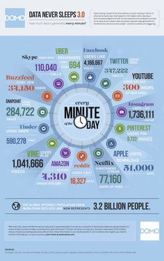 The staggering amount of what happens in a single minute on the internet. #mindblow