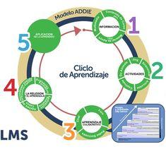 Modelo e-learning efectivo