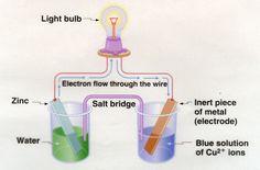 chemistry battery | Honors Chemistry Blog