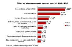 Causas de morte: cancros e suicídios em alta (2013)