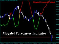 Download New Forex Mogalef Forecaster Indicator