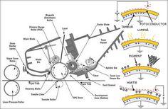 Principiul de funcţionare al imprimantei laser Imprimantele laser au la bază principiul electricităţii statice, respectiv aplicarea sarcinii electrice pe un obiect izolat, fenomenul fiind exploatat ca un lipici temporar. Cum funcţionează imprimanta laser? 1. Toba fotoconductoare, Rola de ...