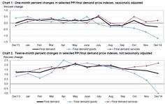 March 2016 Producer Prices Year-over-Year Inflation Is Now Insignificantly Below Zero.