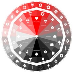 Homestuck quadrant chart