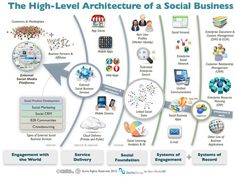 The High-Level Architecture of Social Business