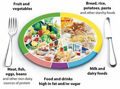 The NHS uses the 'eatwell plate' to better educate people about which types of food should make up what fraction of our diets. They reckon that starchy foods should make up 33% of our diets - but the latest government figures show those foods makes up barely 20% of our plates.