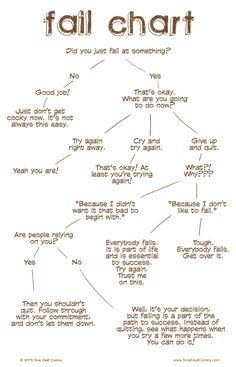 Fail Chart – Tone Deaf