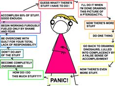 A very funny and VERY true chart on how procrastination works....