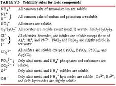 Printables Solubility Rules Worksheet rules for on pinterest solubility rules